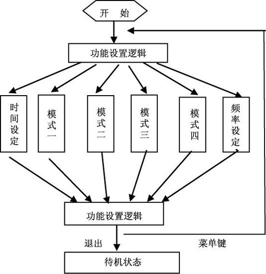 图7 程序设计流程图