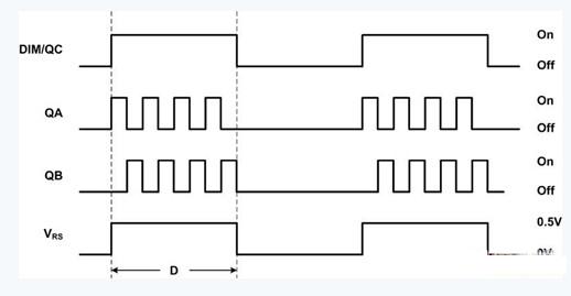 图4pwm亮度调节波形