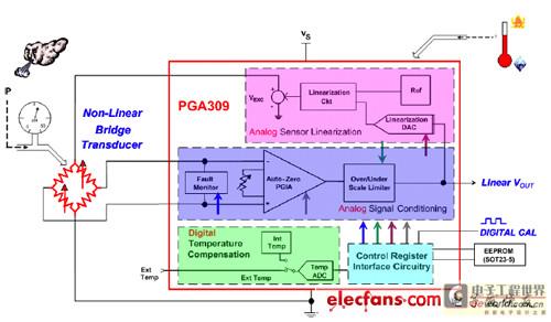 单电源缓冲器电路的实际设计