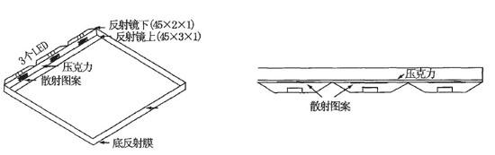 大尺寸tft-lcd的led背光技术