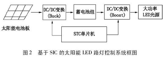 基于stc单片机的太阳能led路灯控制器设计