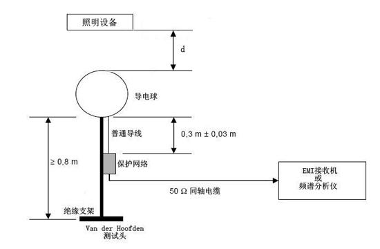 颈部层次结构图